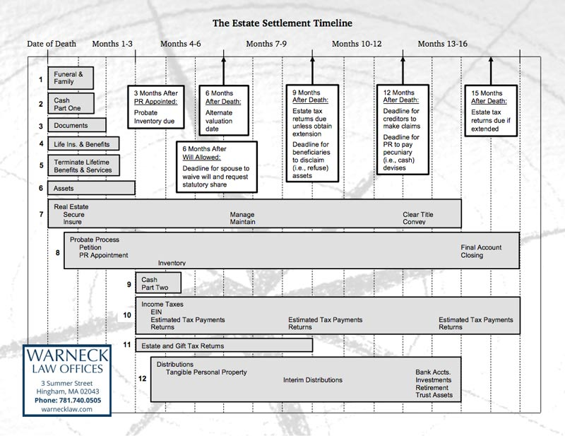 Estate Administration Timeline